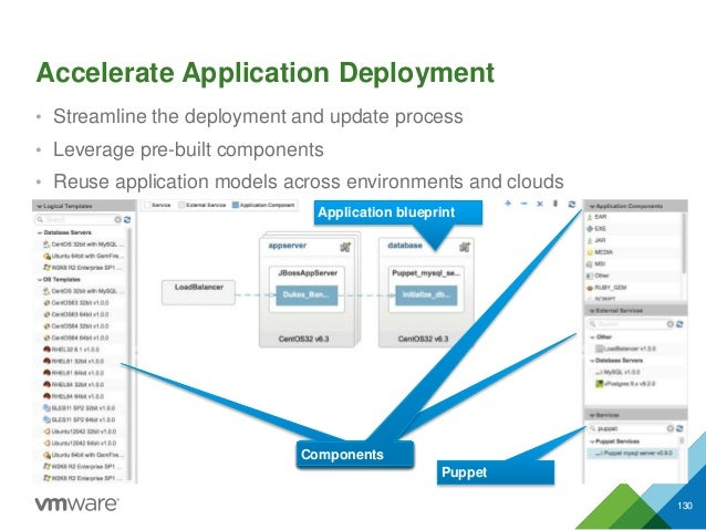 Accelerate Application Deployment • Streamline the deployment and update process • Leverage pre-built components • Reuse a...