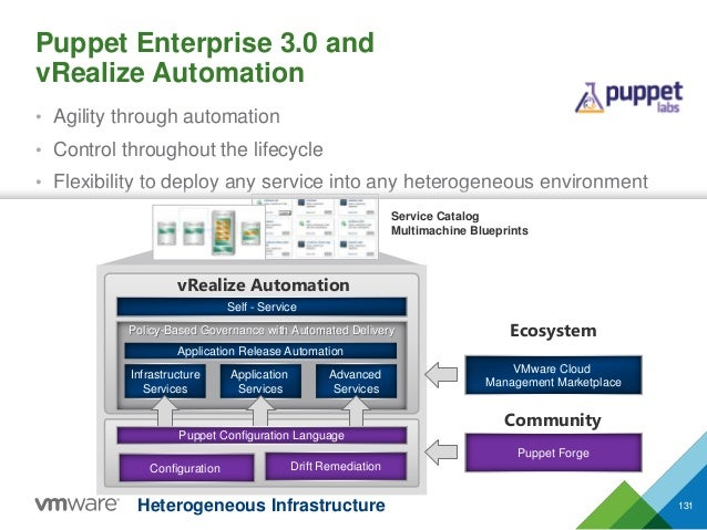 • Agility through automation • Control throughout the lifecycle • Flexibility to deploy any service into any heterogeneous...