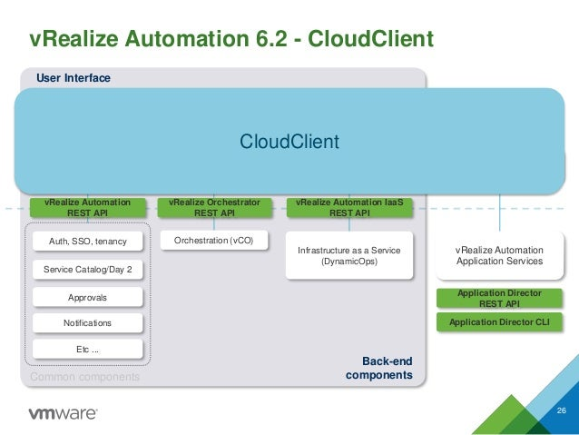 vRealize Automation 6.2 - CloudClient 26 Self-Service Catalog User Interface Common Services Administration Home Page Adva...