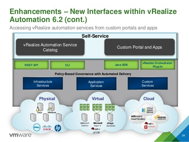 Enhancements – New Interfaces within vRealize Automation 6.2 (cont.) Accessing vRealize automation services from custom po...
