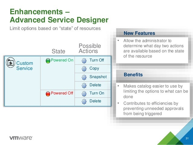 """Enhancements – Advanced Service Designer 31 Limit options based on """"state"""" of resources Powered Off Powered On Custom Serv..."""
