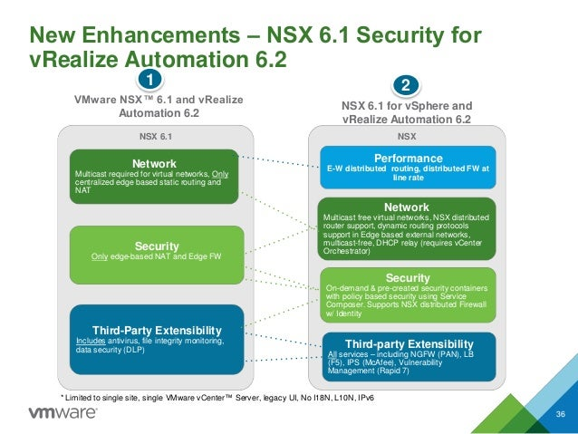 New Enhancements ‒ NSX 6.1 Security for vRealize Automation 6.2 * Limited to single site, single VMware vCenter™ Server, l...