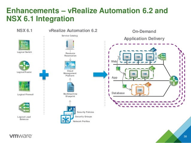 Enhancements – vRealize Automation 6.2 and NSX 6.1 Integration On-Demand Application Delivery vRealize Automation 6.2 Reso...