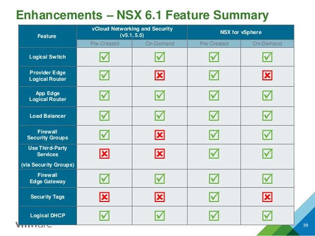 Feature vCloud Networking and Security (v5.1, 5.5) NSX for vSphere Pre-Created On-Demand Pre-Created On-Demand Logical Swi...