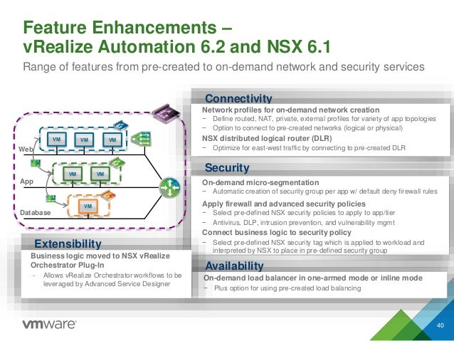 Feature Enhancements – vRealize Automation 6.2 and NSX 6.1 Range of features from pre-created to on-demand network and sec...