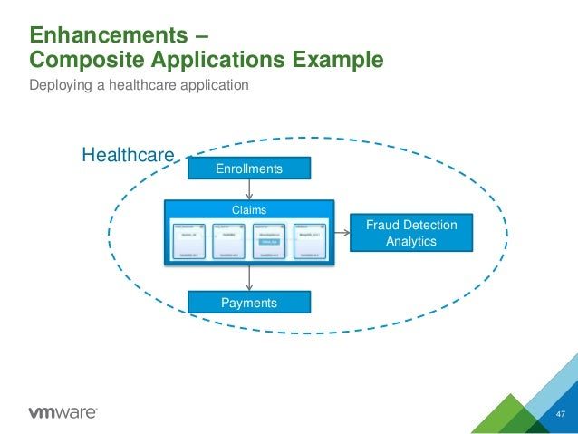 Enhancements – Composite Applications Example Deploying a healthcare application Payments Fraud Detection Analytics Enroll...