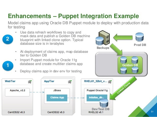 1 • Import Puppet module for Oracle 11g database and create multitier claims app • Deploy claims app in dev env for testin...