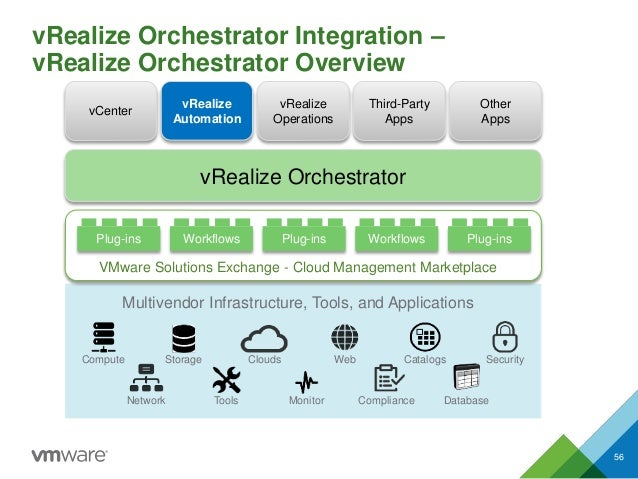 vRealize Orchestrator Integration – vRealize Orchestrator Overview 56 vRealize Orchestrator Plug-ins Workflows Plug-ins Wo...