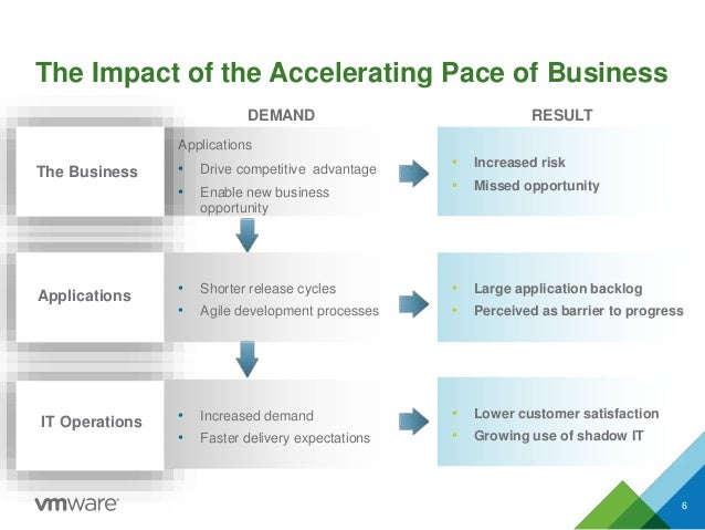 The Impact of the Accelerating Pace of Business 6 Applications • Drive competitive advantage • Enable new business opportu...