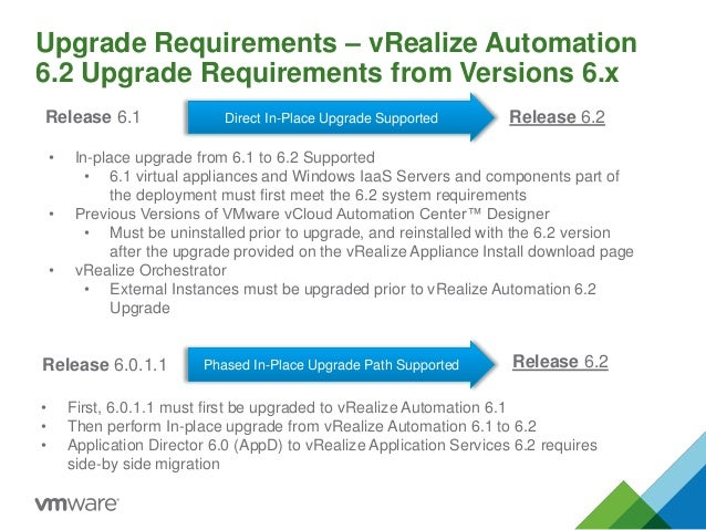 Upgrade Requirements – vRealize Automation 6.2 Upgrade Requirements from Versions 6.x Release 6.2Release 6.0.1.1 • First, ...