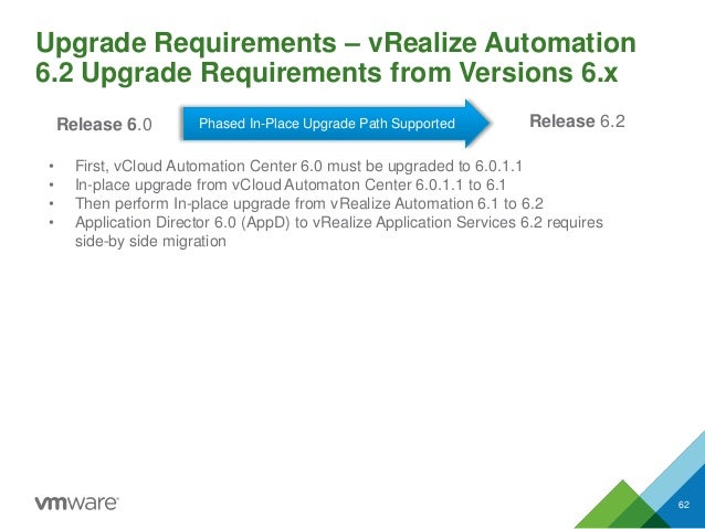 Upgrade Requirements – vRealize Automation 6.2 Upgrade Requirements from Versions 6.x 62 Release 6.2Release 6.0 • First, v...