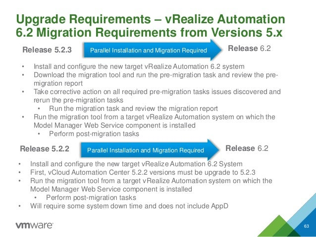 Upgrade Requirements – vRealize Automation 6.2 Migration Requirements from Versions 5.x 63 Release 6.2Release 5.2.2 Parall...