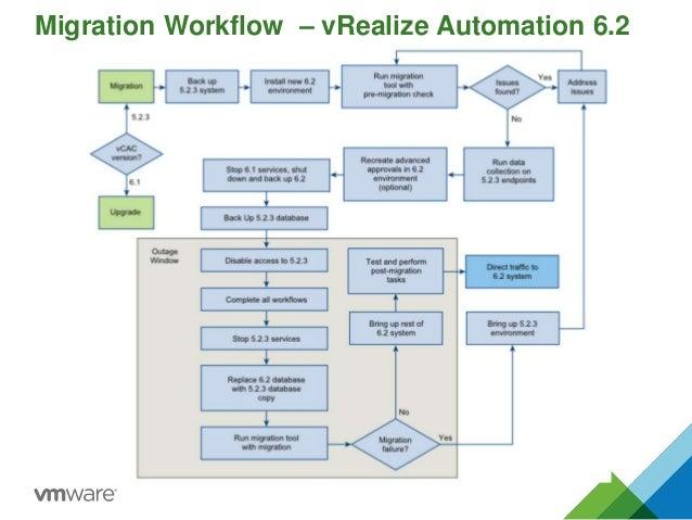 Migration Workflow – vRealize Automation 6.2 65
