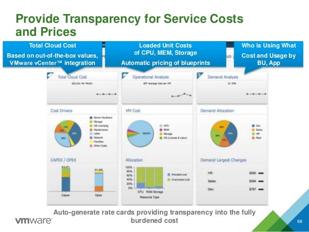 Provide Transparency for Service Costs and Prices 68 Total Cloud Cost Based on out-of-the-box values, VMware vCenter™ inte...