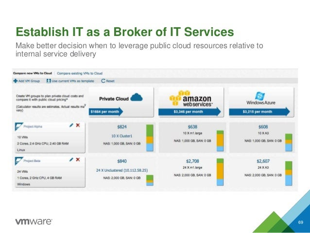 Establish IT as a Broker of IT Services 69 Make better decision when to leverage public cloud resources relative to intern...