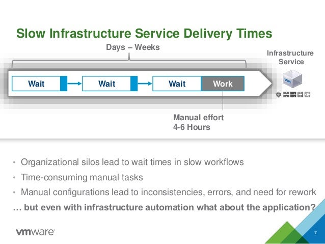 Slow Infrastructure Service Delivery Times • Organizational silos lead to wait times in slow workflows • Time-consuming ma...