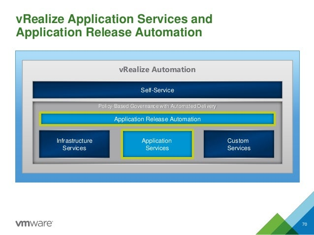 Self-Service Infrastructure Services Application Services Custom Services vRealize Automation Policy-Based Governance with...