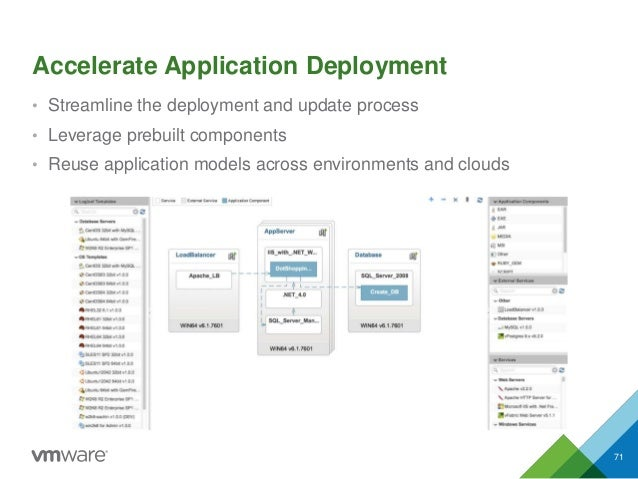 Accelerate Application Deployment • Streamline the deployment and update process • Leverage prebuilt components • Reuse ap...