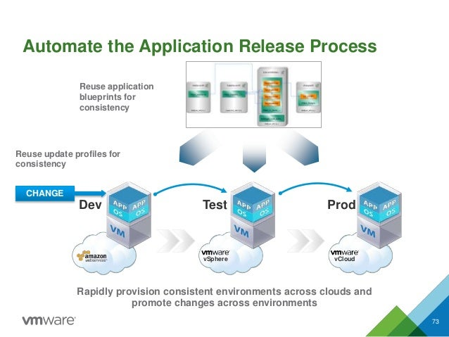 Automate the Application Release Process 73 Rapidly provision consistent environments across clouds and promote changes ac...