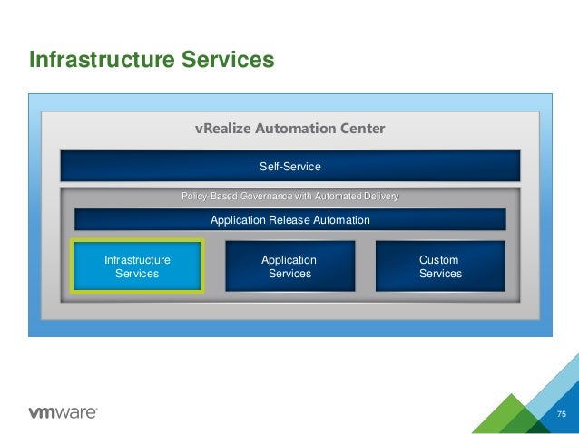 Self-Service Infrastructure Services Application Services Custom Services vRealize Automation Center Policy-Based Governan...