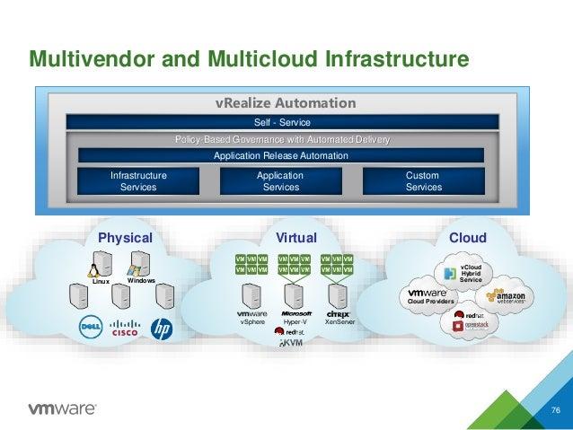 Multivendor and Multicloud Infrastructure 76 CloudPhysical Virtual vSphere Hyper-V XenServer Linux Windows Cloud Providers...