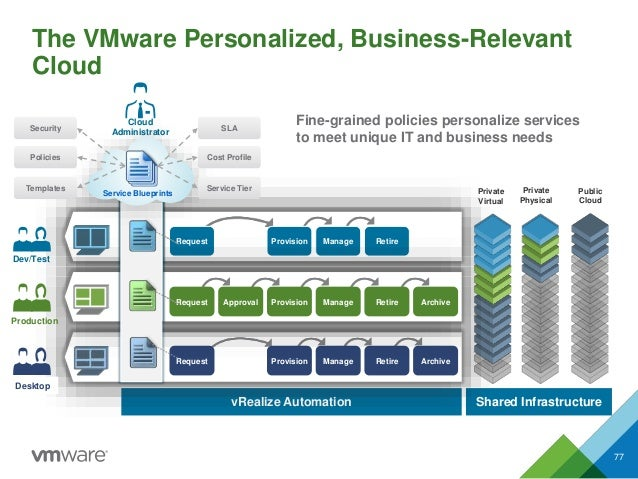 Dev/Test vRealize Automation Shared Infrastructure The VMware Personalized, Business-Relevant Cloud 77 Provision Manage Re...