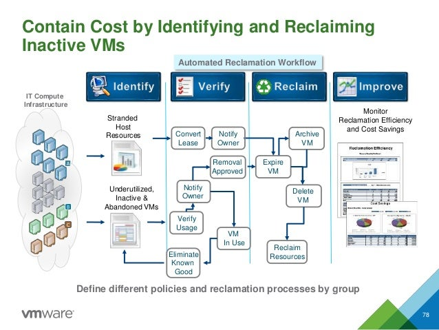 Contain Cost by Identifying and Reclaiming Inactive VMs 78 Stranded Host Resources Underutilized, Inactive & Abandoned VMs...