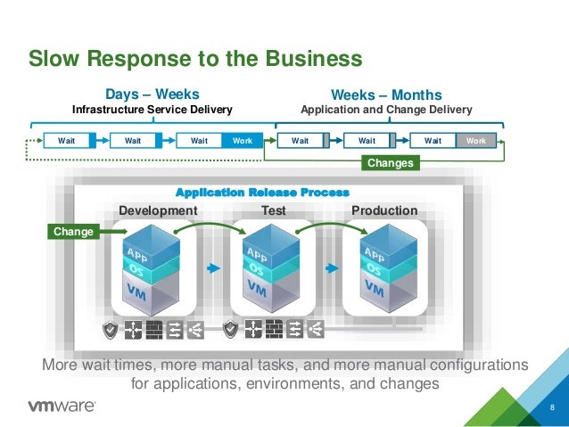 Test Production Slow Response to the Business 8 Infrastructure Service Delivery Days – Weeks Wait WorkWaitWait Change Appl...