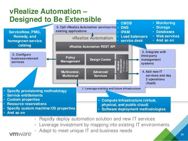 vRealize Automation 4. Add new IT services and day 2 operations (XaaS) Advanced Services vRealize Automation REST API 5. C...