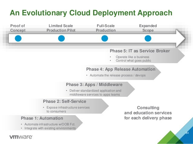 An Evolutionary Cloud Deployment Approach 84 Proof of Concept Limited Scale Production Pilot Full-Scale Production Expande...