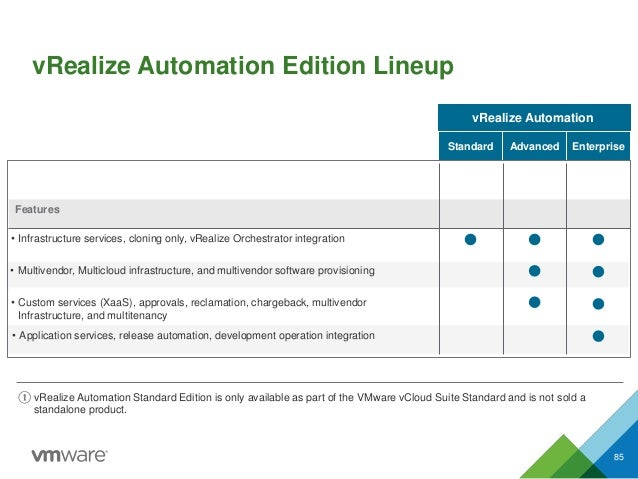 vRealize Automation Edition Lineup 85 ① vRealize Automation Standard Edition is only available as part of the VMware vClou...