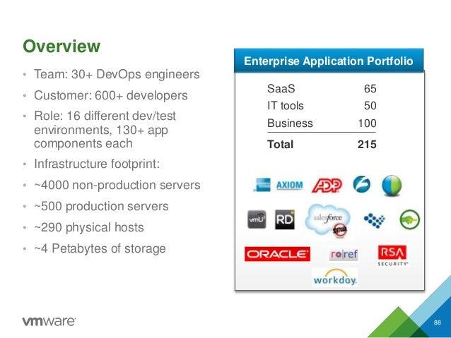 Overview • Team: 30+ DevOps engineers • Customer: 600+ developers • Role: 16 different dev/test environments, 130+ app com...