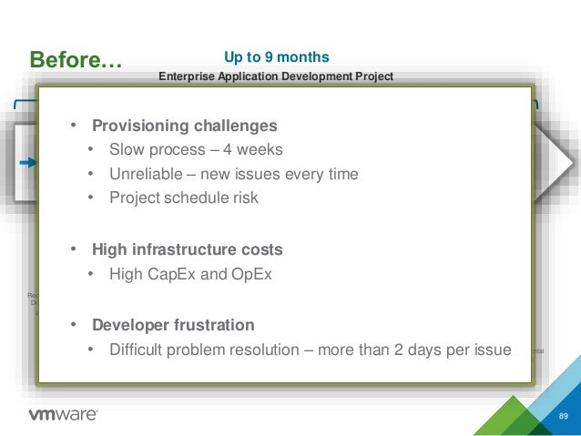 Before… 20 steps of 3 - 5 weeks for each environment Request for Dev/Test Infrastructure Verification Hardware Setup Build...