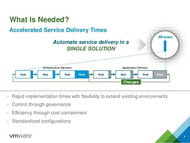 Automate service delivery in a SINGLE SOLUTION Wait WorkWaitWaitWait WorkWaitWait Minutes Infrastructure Services Applicat...