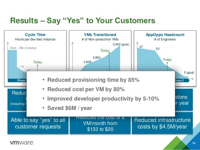 """Results – Say """"Yes"""" to Your Customers 90 Phase 1 Phase 2 Cycle Time Hours per dev/test instance Start – 336 (2 weeks) 172 ..."""