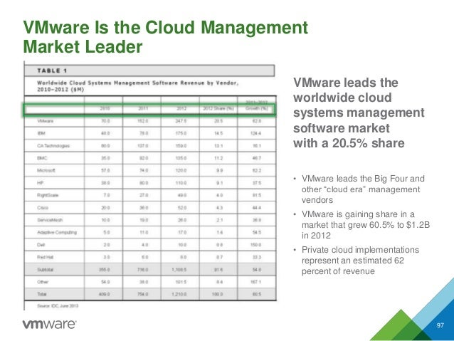 VMware Is the Cloud Management Market Leader 97 VMware leads the worldwide cloud systems management software market with a...