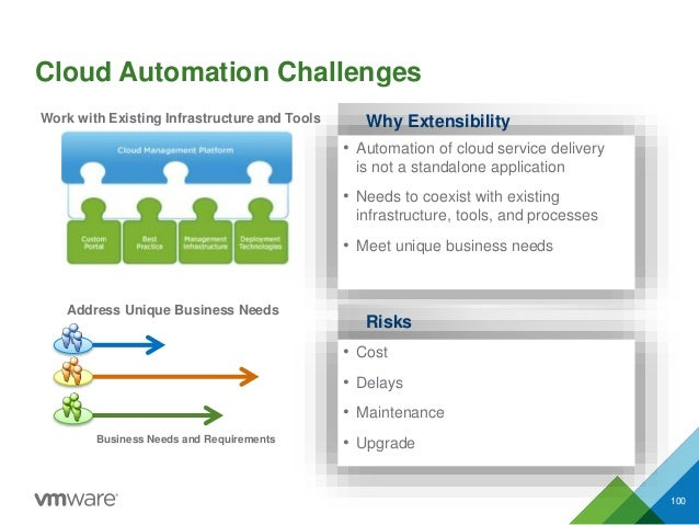 Cloud Automation Challenges 100 Business Needs and Requirements Address Unique Business Needs Work with Existing Infrastru...