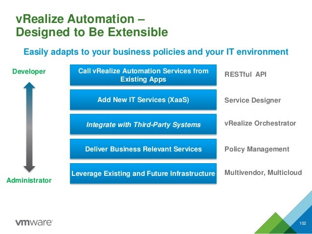 vRealize Automation – Designed to Be Extensible 102 Add New IT Services (XaaS) Integrate with Third-Party Systems Deliver ...