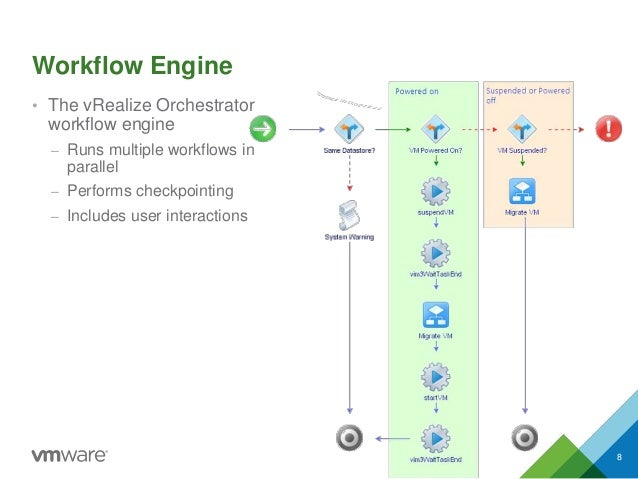 V mware v realize orchestrator 6 0 knowledge transfer kit