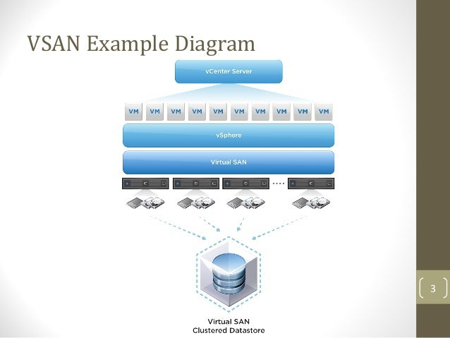 VMware Virtual SAN slideshow