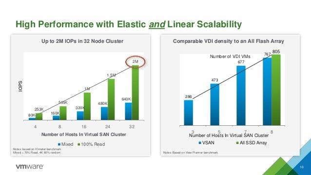 High Performance with Elastic and Linear Scalability 10 80K 160K 320K 480K 640K 253K 505K 1M 1.5M 2M 4 8 16 24 32 IOPS Num...