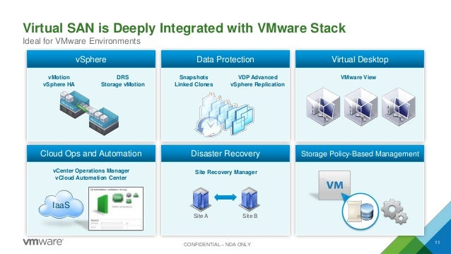 Virtual SAN is Deeply Integrated with VMware Stack 11 Ideal for VMware Environments CONFIDENTIAL – NDA ONLY vMotion vSpher...