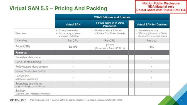 Virtual SAN 5.5 – Pricing And Packing 12 VSAN Editions and Bundles Virtual SAN Virtual SAN with Data Protection Virtual SA...