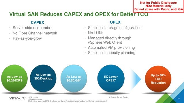 Virtual SAN Reduces CAPEX and OPEX for Better TCO 14 CAPEX • Server-side economics • No Fibre Channel network • Pay-as-you...