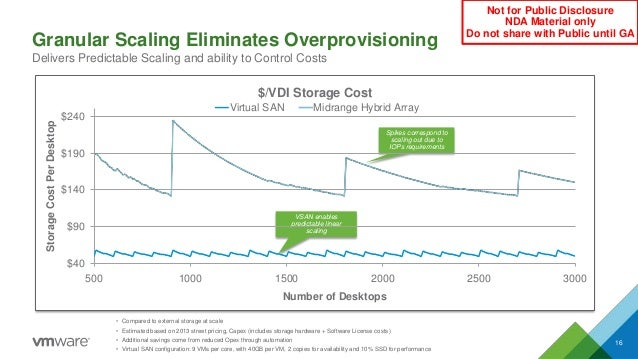 • Compared to external storage at scale • Estimated based on 2013 street pricing, Capex (includes storage hardware + Softw...