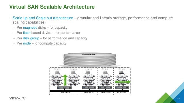 Virtual SAN Scalable Architecture 23 • Scale up and Scale out architecture – granular and linearly storage, performance an...