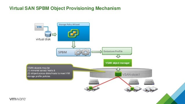Storage Policy Wizard SPBM VSAN object VSAN object manager virtual disk VSAN objects may be (1) mirrored across hosts & (2...