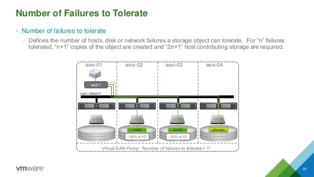 Number of Failures to Tolerate • Number of failures to tolerate – Defines the number of hosts, disk or network failures a ...
