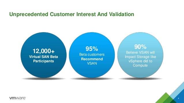 12,000+ Virtual SAN Beta Participants 95% Beta customers Recommend VSAN 90% Believe VSAN will Impact Storage like vSphere ...