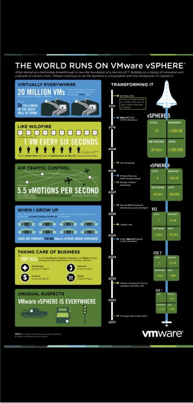 The World Runs on VMware vSphere